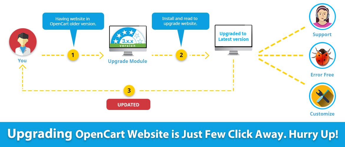 OpenCart Extensions, OpenCart Modules & Themes | TMD